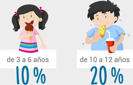 Cantidad de niños que no siguen una dieta adecuada