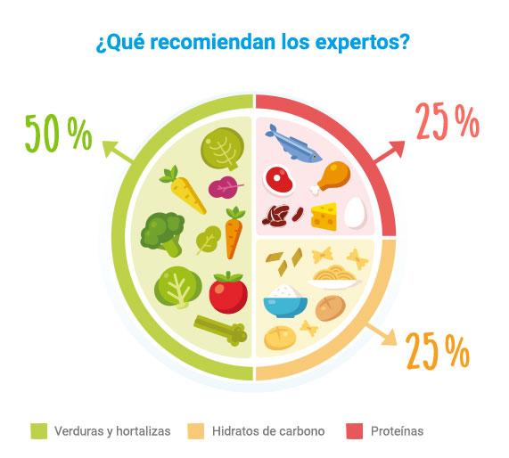 Proporción de alimentos recomendados por nutricionistas infantiles