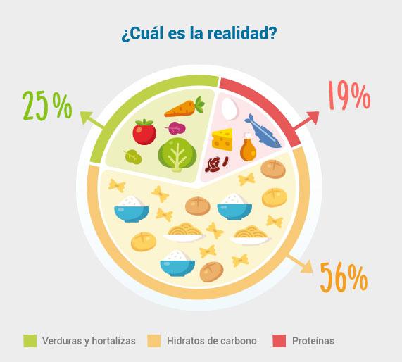 Proporción real de alimentos que comen nuestros hijos